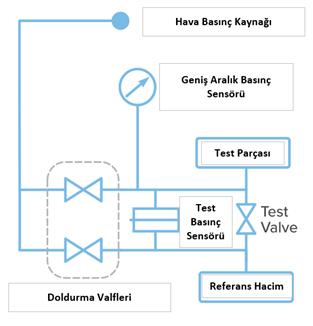 Sızdırmazlık Testi Basınç Testi için Mekanik Sema