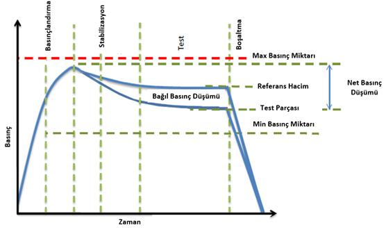 Basınç Düşüm Testleri Grafiği