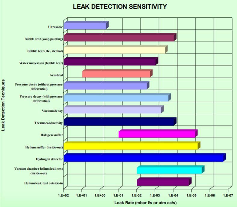 Comparison of Leak Test Methods