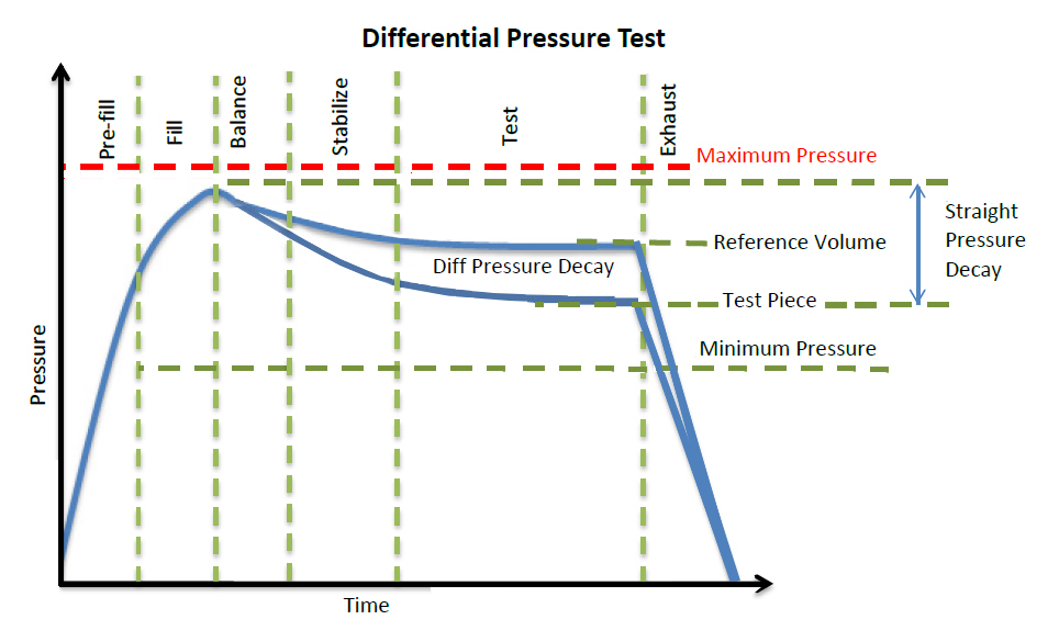 Differential Pressure Decay Test