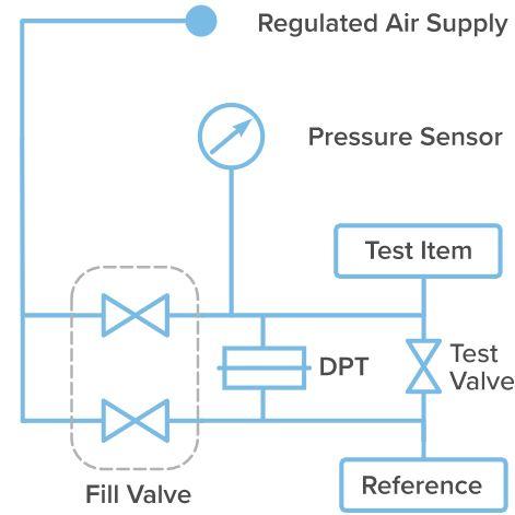 Differential Pressure Decay Testing Scheme