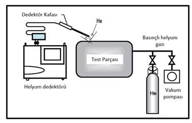 Helyum Sniffer Kaçak Test Şeması